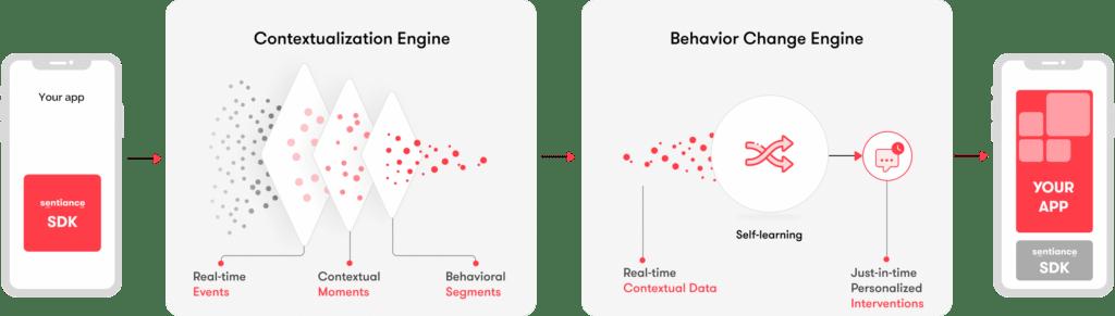 sentiance behavior change platform