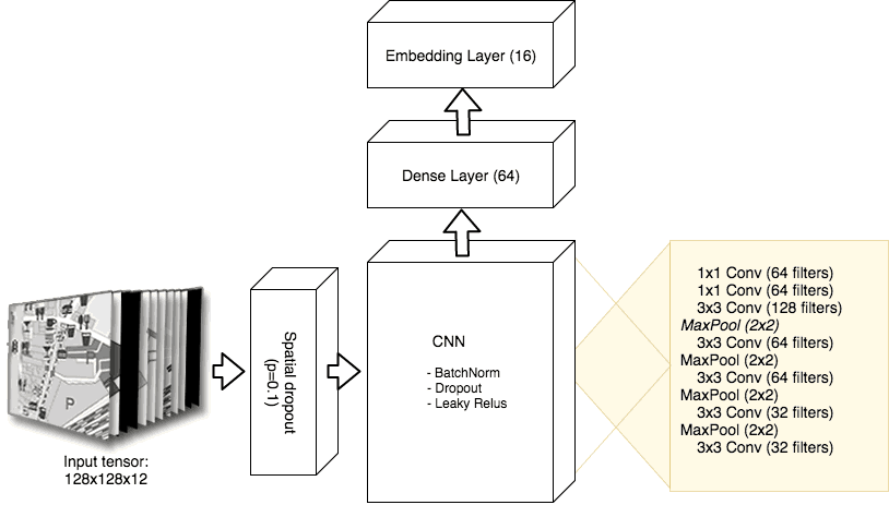 The encoder comprises of a convolutional neural network, followed by a fully connected layer. The final embedding layer is a dense layer with a linear activation function.